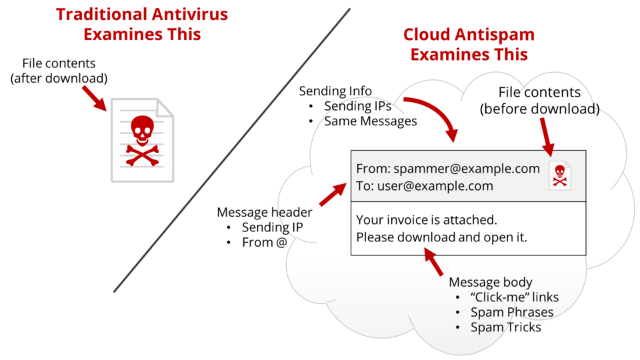 eFax, Cryptolocker and other email-borne threats.