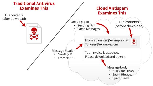 Incoming Fax Email Virus / Malware Alert