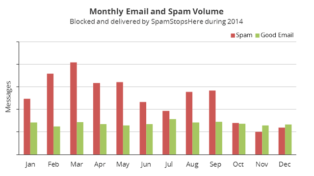 eFax, Cryptolocker and other spam made up 64 of all email during 2014.