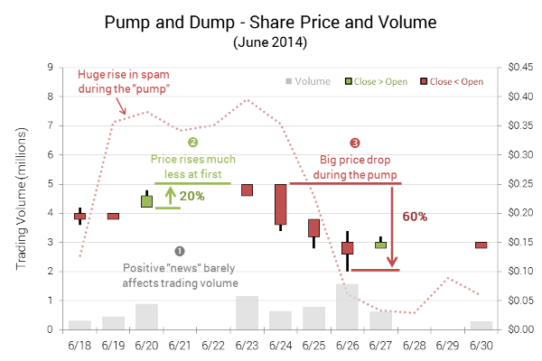 Today's Penny Stock Pump & Dump