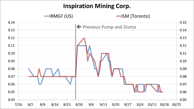Penny Stocks Spam History - Inspiration Mining