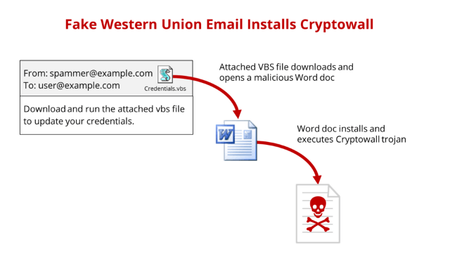 Fake Western Union Email Attachment Installs Cryptowall