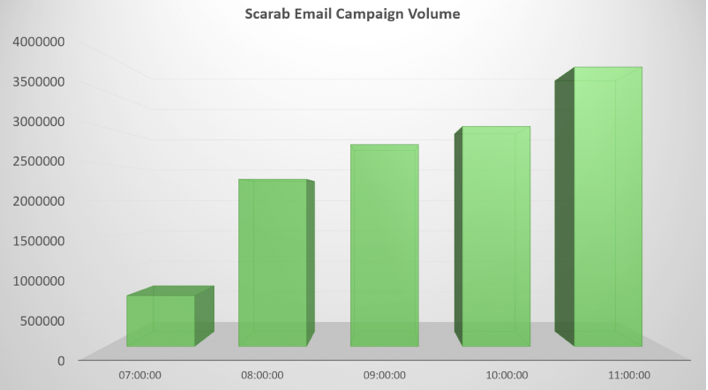 Scarab Email Campaign Volume