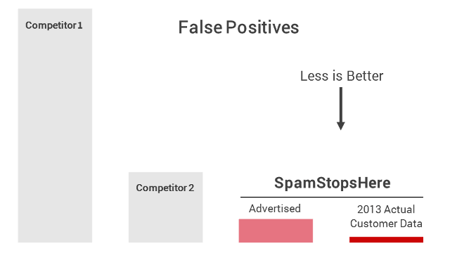 Anti-Spam Accuracy - Blocking and False Positives
