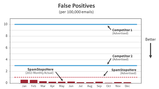 Anti-Spam Filtering Low False Positives.