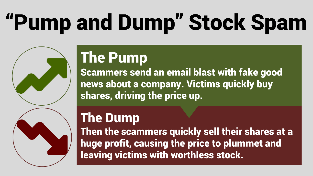 How Pump and Dump Stock Spam Works