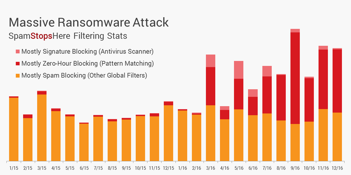 Massive Ransomware Attack with Monthly Analysis of Virus and Spam Filtering